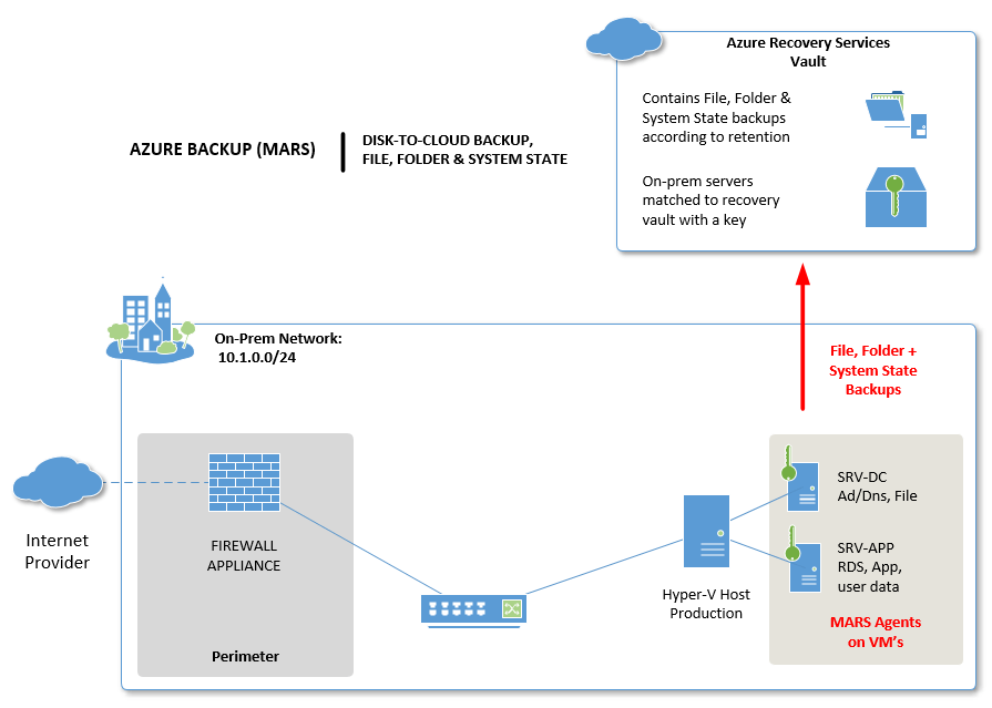 Is Azure Backup as good as offline backup? – ITProMentor