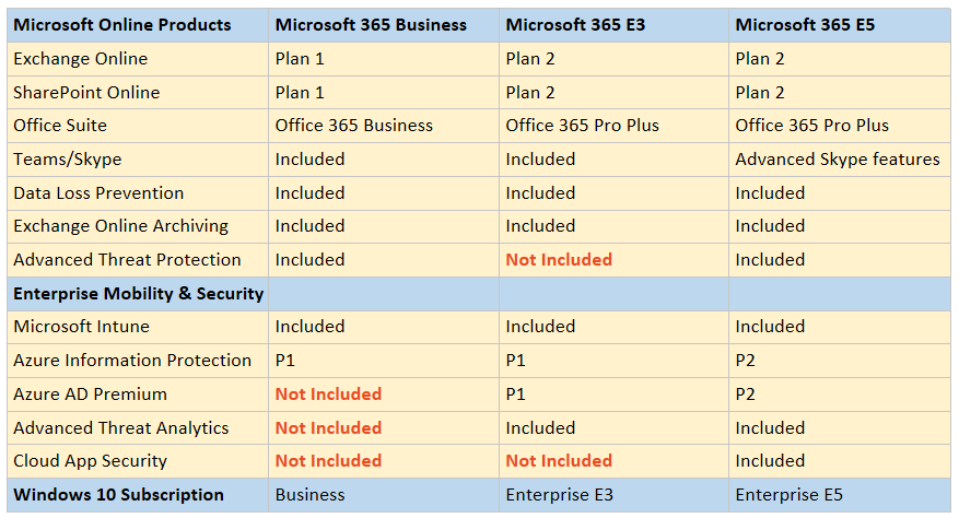 The new and confusing Microsoft 365 SKU's – ITProMentor