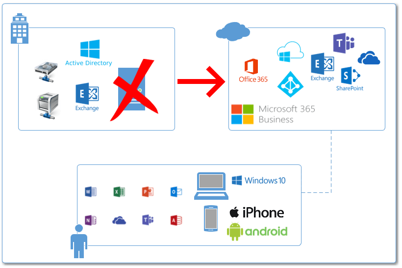 How to migrate from Windows Server Active Directory to Azure AD and