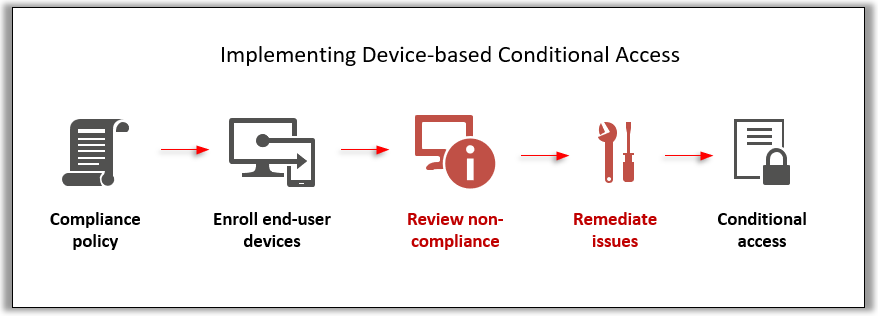 A framework for implementing Device configuration profiles with