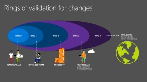 Office 365 Adopts