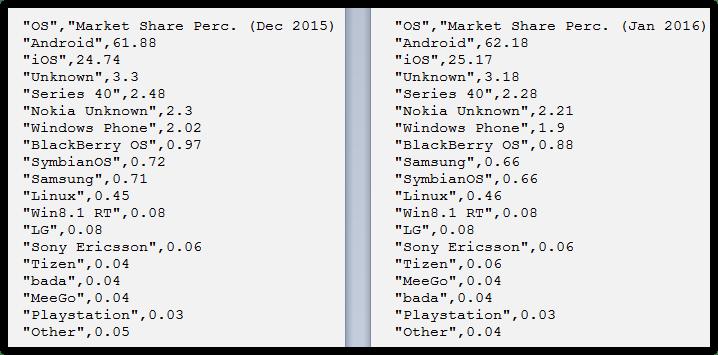 Operating systems statistics January 2016 (9)