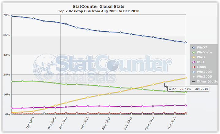 Popularity of operating systems (2)