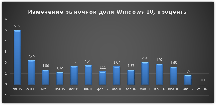 operating-system-microsoft-windows-10-statistics-3
