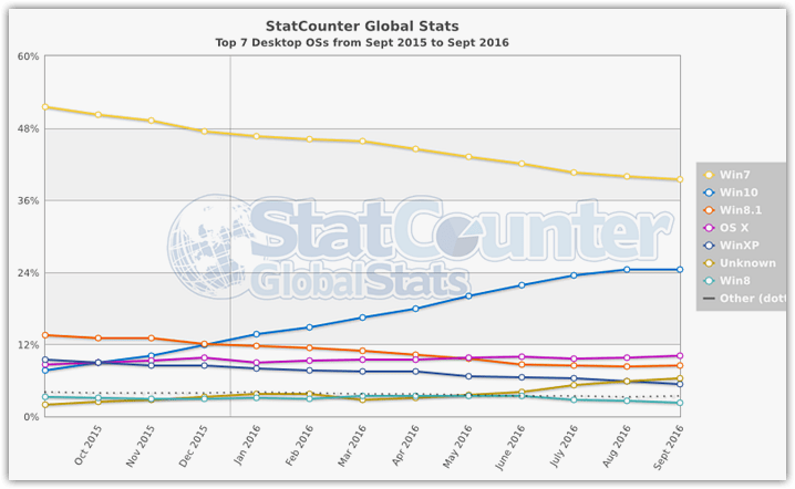 operating-system-statistics-september-2016-desktop-2