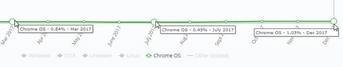 Рыночная доля Chrome OS