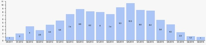 Продажи смартфонов Lumia по кварталам