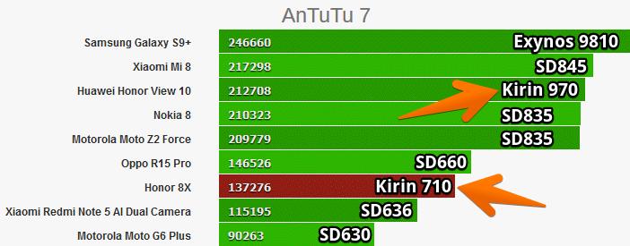 Kirin 970 и 710 в тесте Antutu