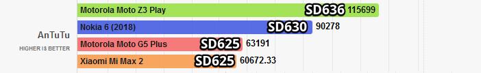 Тест Snapdragon 636 и 625 в Antutu