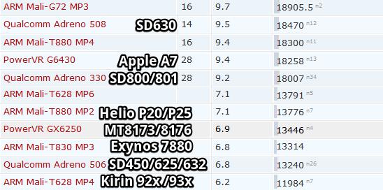 Рейтинг GPU для смартфонов тест 3DMark (3)