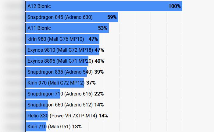 Рейтинг графических процессоров в смартфонах