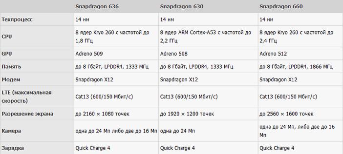 Сравнение Snapdragon 636 630 и 660