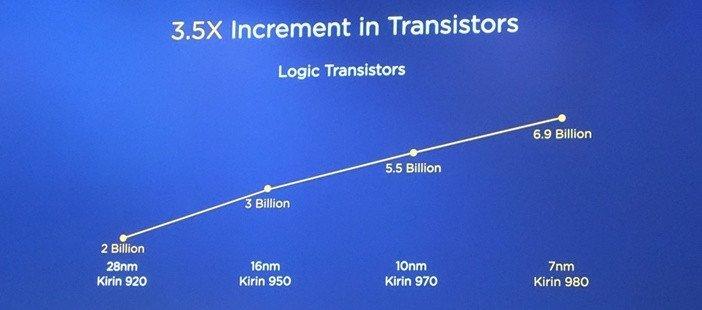 Число транзисторов в процессорах Kirin