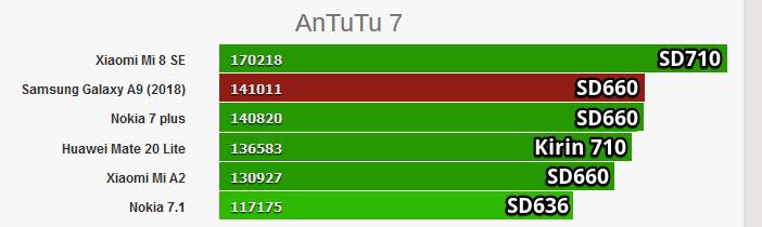Snapdragon 660 и Kirin 710 сравнение в тесте Antutu