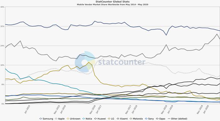 Изменение рыночной доли крупнейших производителей смартфонов по 2020 год