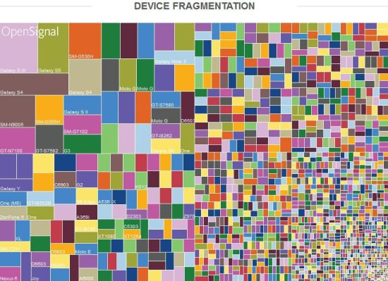 OpenSignal Android Fragmentation