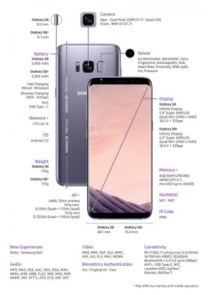 Coolest features of the new Samsung Galaxy S8S8