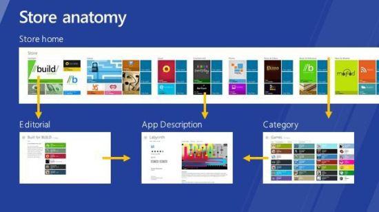 Windows Store Anatomy