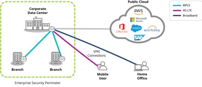 Enterprise security perimeter infographic
