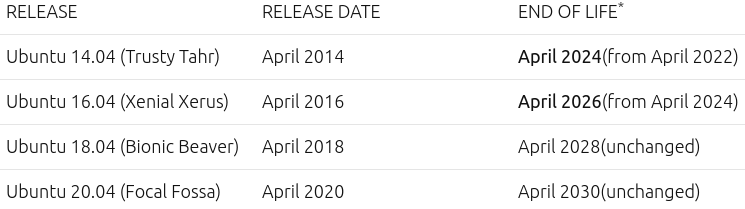 New End Of Life dates for Ubuntu 14.04 LTS and 16.04 LTS