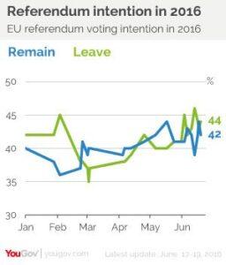 https://yougov.co.uk/news/2016/06/20/eu-referendum-leave-lead-two/