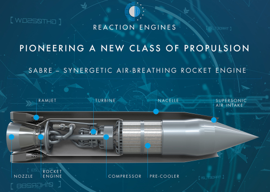 SABRE Hypersonic Engine System