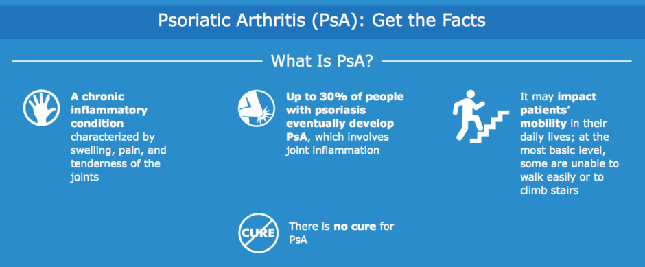 Psoriatic Arthritis (PsA): Get the Facts Be Counted Initiative!   itsjustabadday.com Spoon & Autoimmune Warrior Certified Holistic Health Coach Julie Cerrone juliecerrone.com