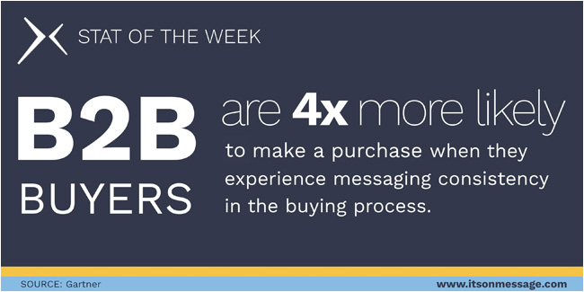 B2B buyers are 4x more likely to make a purchase when they experience messaging consistency in the buying process.