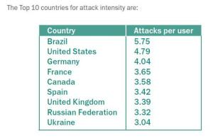The Top 10 countries for attack intensity