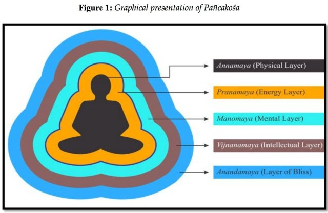 INTEGRATED YOGA PRACTICES ON HEALTHY PEOPLE
