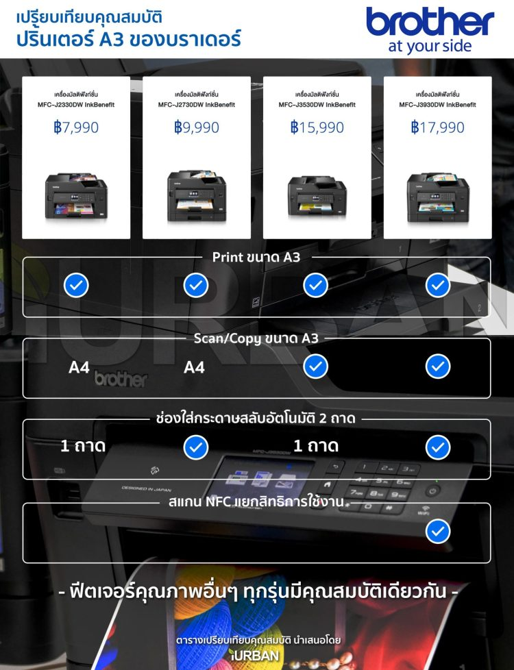 เครื่องปริ้นเตอร์ A3 + WiFi ปริ้น/สแกน/ถ่ายเอกสาร เอาใจ SME จาก Brother 22 - all in one