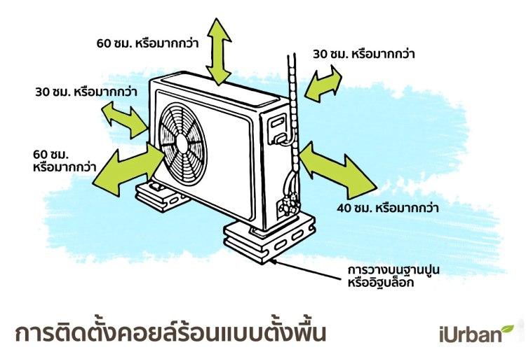 14 วิธีติดแอร์บ้านให้เย็นเต็มๆ และประหยัดค่าไฟเมื่อเจออากาศร้อนแบบเมืองไทย 22 - Air