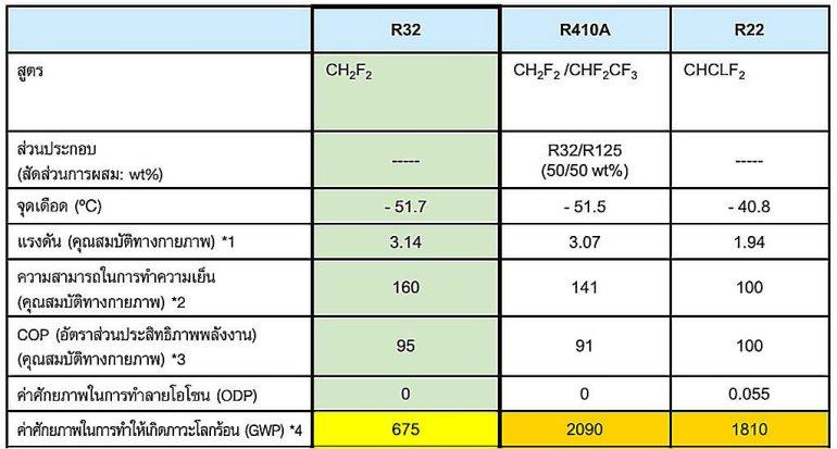 14 วิธีติดแอร์บ้านให้เย็นเต็มๆ และประหยัดค่าไฟเมื่อเจออากาศร้อนแบบเมืองไทย 25 - Air