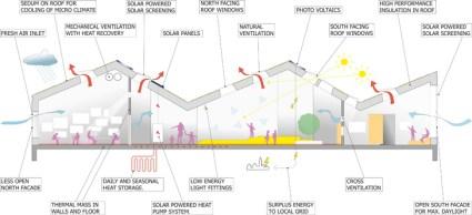 %name Green roof หลังคาพลังงานแสงอาทิตย์ ปลูกต้นไม้ได้อีก