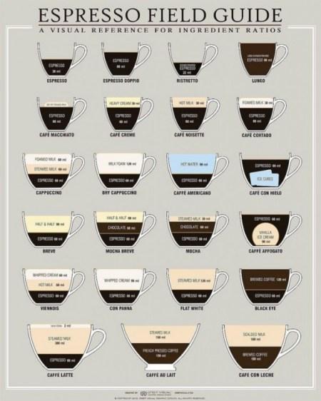 espresso-field-guide