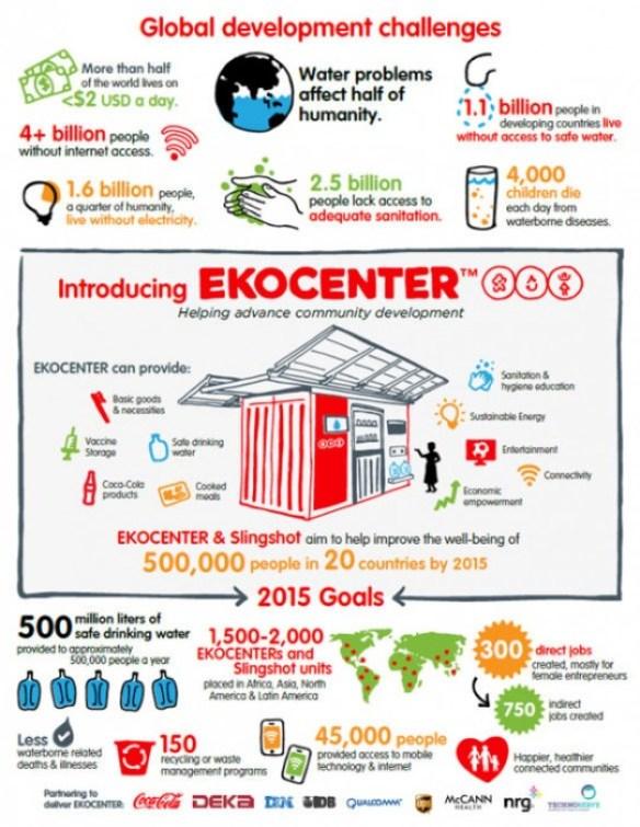 d1lwft0f0qzya1.cloudfront.net  EKOCENTER  ตู้คอนเทอนเนอร์ช่วยเปลี่่ยนน้ำจากแหล่งน้ำในชุมชน เป็นน้ำดื่มสะอาด