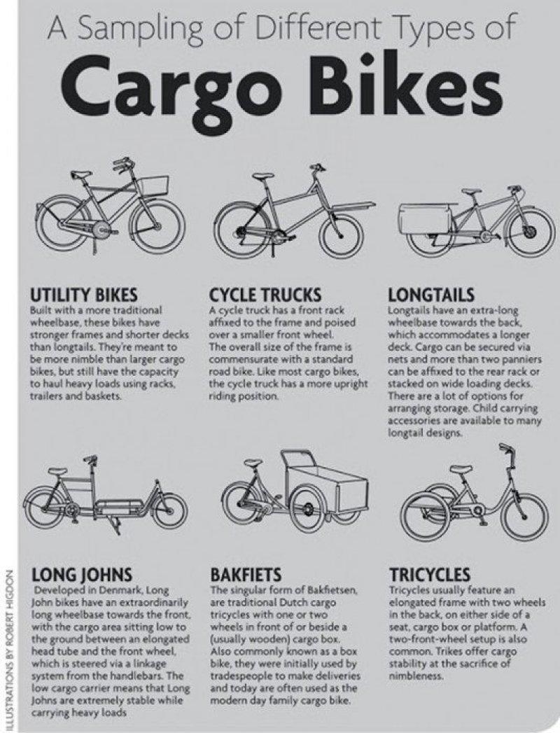 Sampling Cargo Bikes Cargo Bike Wave ช่วยลดปริมาณรถยนต์และรถบรรทุกบนท้องถนน