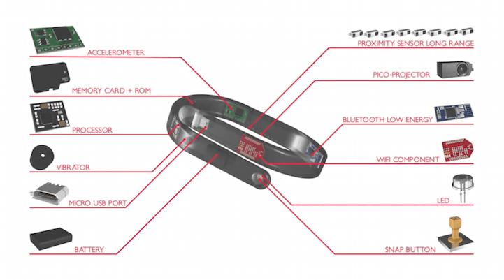 IMG 8735 1 สายรัดข้อมือ ที่เปลี่ยนแขนของเราเป็นหน้าจอมือถือ