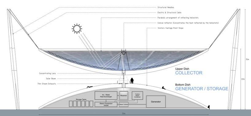 land-art-generator-initiative-2014-winners-designboom-04