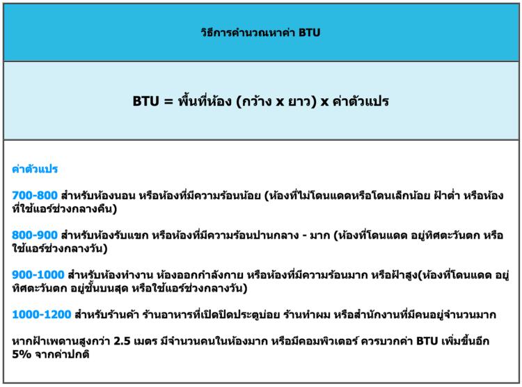 14 วิธีติดแอร์บ้านให้เย็นเต็มๆ และประหยัดค่าไฟเมื่อเจออากาศร้อนแบบเมืองไทย 14 - Air