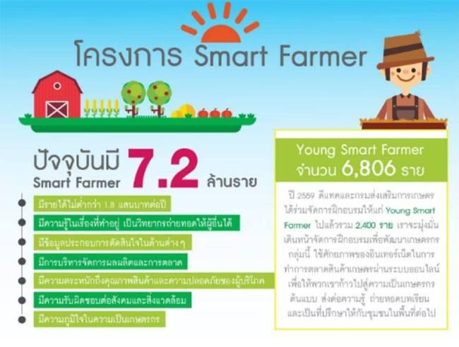 smartfarmer info 650x492 ทำความรู้จักการเกษตรยุค 4.0 คืออะไร? และพบตัวอย่างเกษตรกรรุ่นใหม่ คุณอายุ จือปา จากเด็กดอยสู่เจ้าของแบรนด์กาแฟระดับโลก