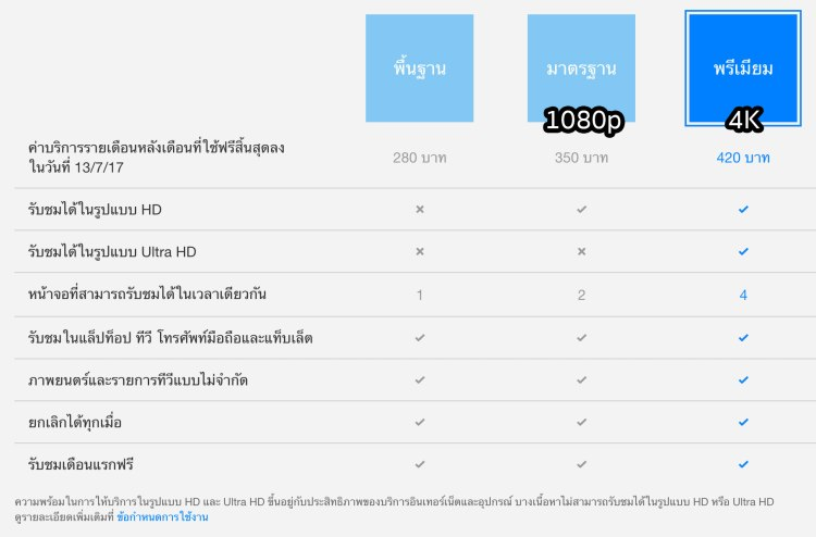 netflix price 750x494 SONY X8500E 4K HDR Android TV นวัตกรรมที่จะเปลี่ยนชีวิตกับทีวี ให้ไม่เหมือนเดิมอีกต่อไป