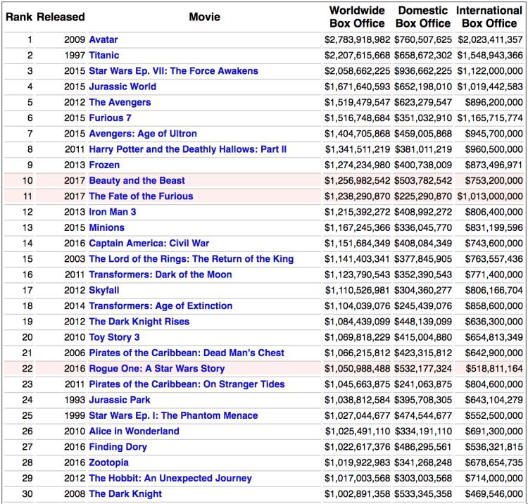 top movie of the world 1 750x716 รีวิว AVATAR : Discover Pandora Bangkok นิทรรศการ Interactive จากหนังที่ขายดีที่สุดในโลก