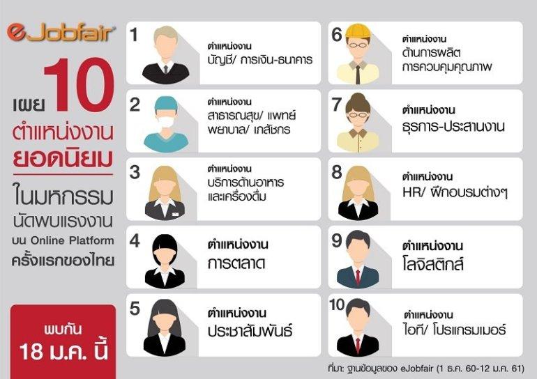 eJobfair เผย 10 ตำแหน่งงานยอดนิยมในมหกรรมนัดพบแรงงานบน Online Platform ครั้งแรกของไทย พบกัน 18 ม.ค. นี้ 13 -