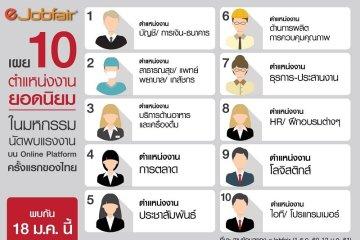eJobfair เผย 10 ตำแหน่งงานยอดนิยมในมหกรรมนัดพบแรงงานบน Online Platform ครั้งแรกของไทย พบกัน 18 ม.ค. นี้ 6 -