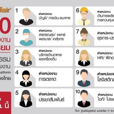eJobfair เผย 10 ตำแหน่งงานยอดนิยมในมหกรรมนัดพบแรงงานบน Online Platform ครั้งแรกของไทย พบกัน 18 ม.ค. นี้ 16 -