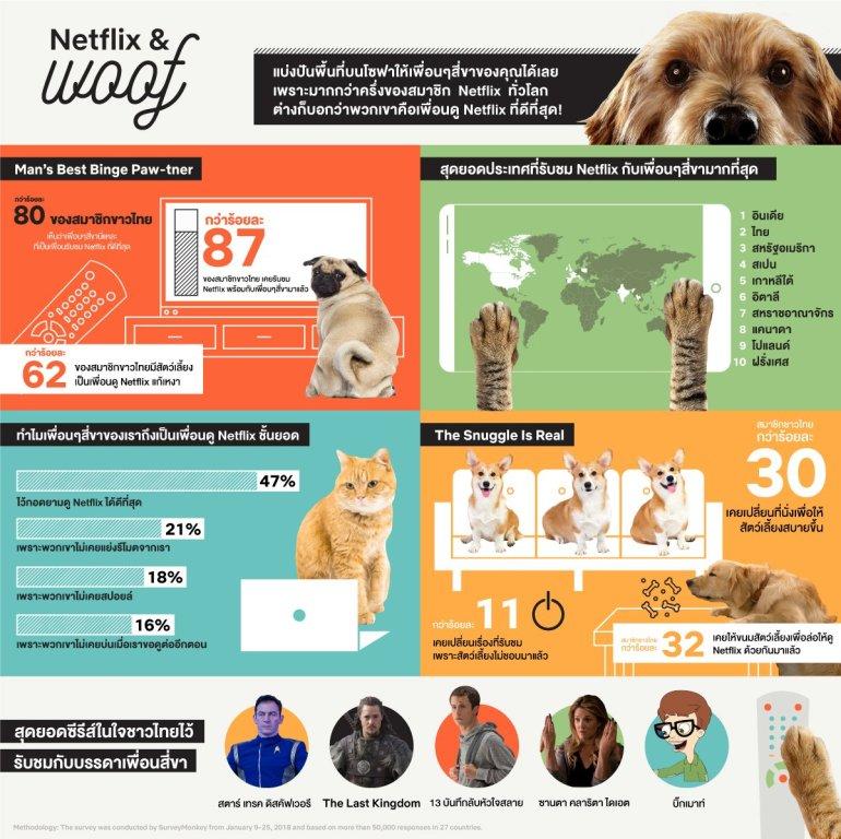 Netflix กับเพื่อนซี้สี่ขา ผลสำรวจเผย สัตว์เลี้ยงสี่ขาคือคู่หูนักดูมาราธอนที่ดีที่สุดของคุณ 13 -