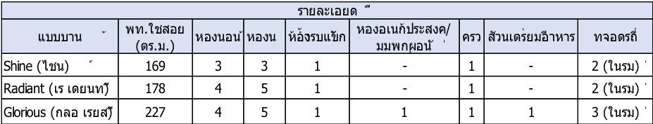 CENTRO ราชพฤกษ์ 2 โครงการบ้านเดี่ยวคุณภาพใหม่ล่าสุด จาก AP 15 - AP (Thailand) - เอพี (ไทยแลนด์)