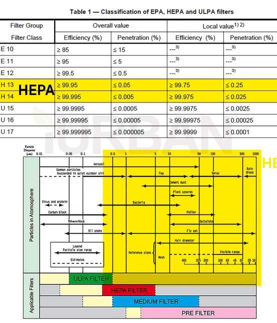 เครื่องฟอกอากาศ PM2.5 มี 5 เรื่องต้องดูเพื่อเลือกซื้ออย่างมือโปร 2019 16 - Air Purifier