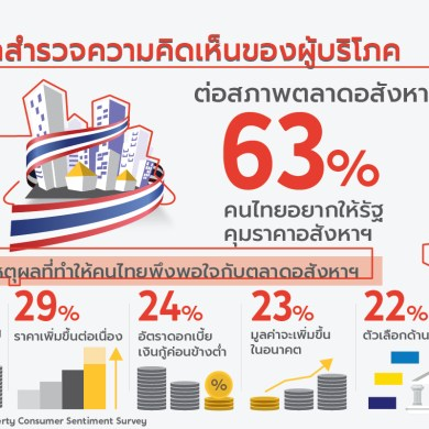 DDproperty เผยคนไทยยังมองบวกตลาดที่อยู่อาศัย หวังภาครัฐออกนโยบายตรงใจเอื้อคนอยากมีบ้าน พร้อมกระตุ้นตลาดให้โตต่อเนื่อง 14 -
